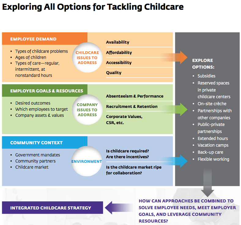 Exploring childcare options